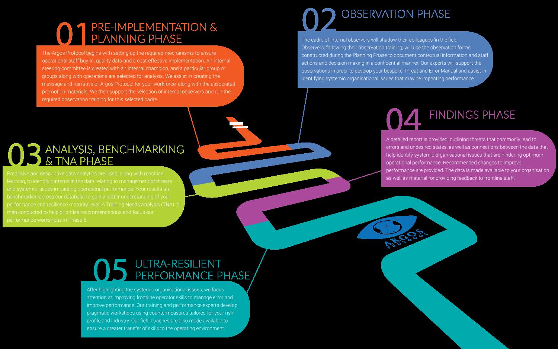 Argos Protocol Process TEM Detail